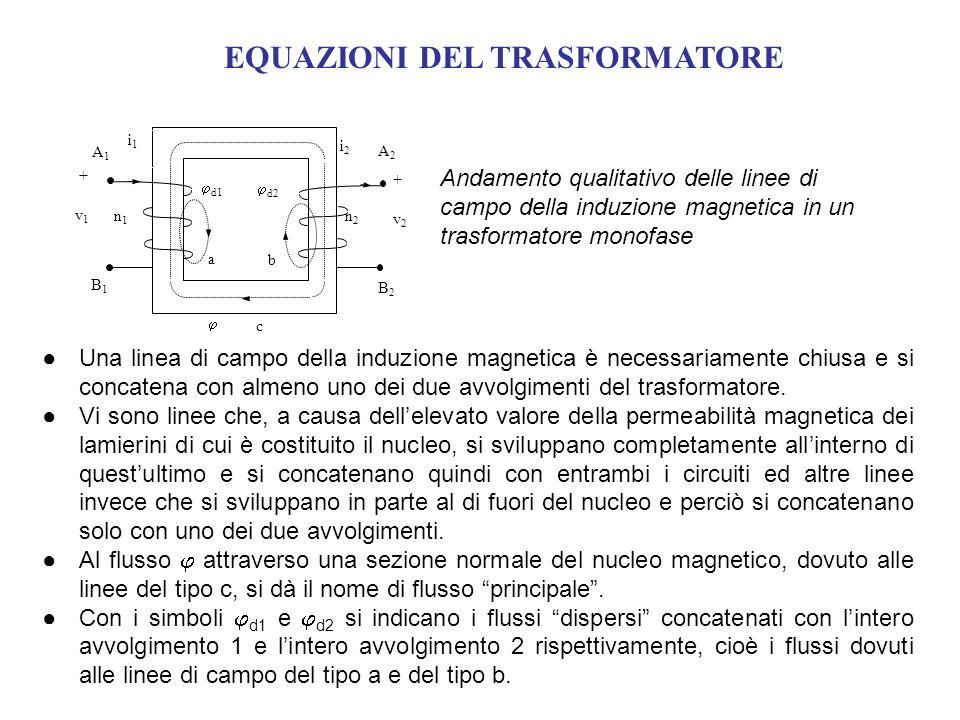 EQUAZIONI DEL TRASFORMATORE n1n1 n2n2 i1i1 i2i2 + v 1 + v 2 a b c d1 d2 A1A1 B1B1 A2A2 B2B2 Andamento qualitativo delle linee di campo della induzione