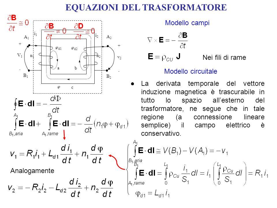 EQUAZIONI DEL TRASFORMATORE Modello campi Nei fili di rame Modello circuitale La derivata temporale del vettore induzione magnetica è trascurabile in