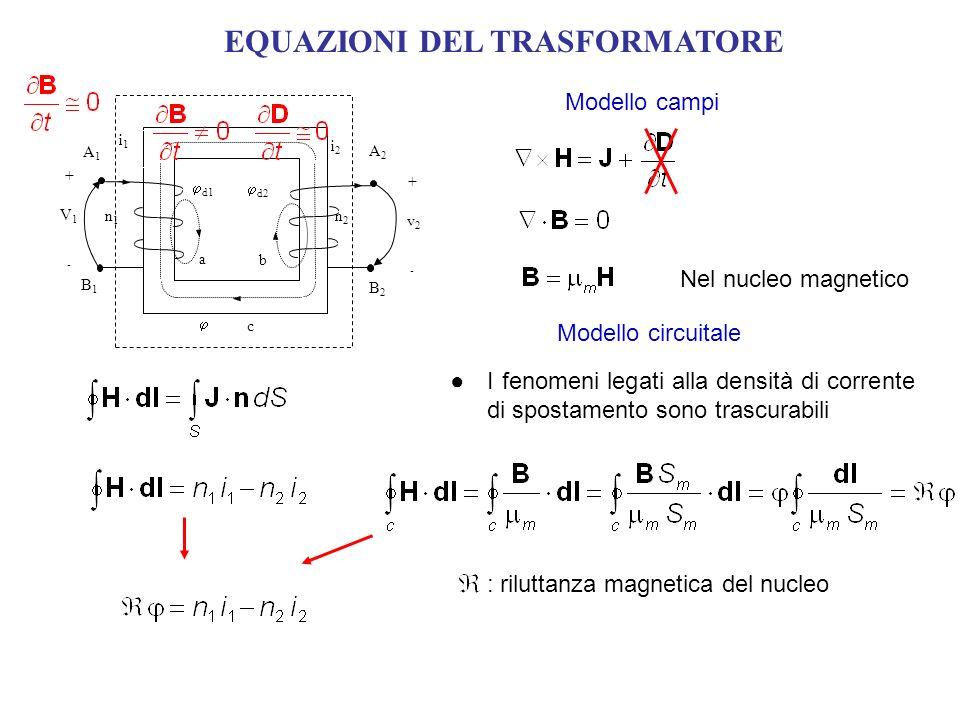 EQUAZIONI DEL TRASFORMATORE Modello campi Modello circuitale I fenomeni legati alla densità di corrente di spostamento sono trascurabili n1n1 n2n2 i1i