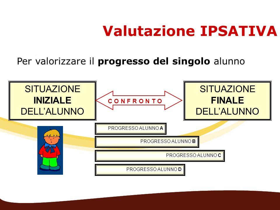 Valutazione IPSATIVA Per valorizzare il progresso del singolo alunno SITUAZIONE INIZIALE DELLALUNNO SITUAZIONE FINALE DELLALUNNO PROGRESSO ALUNNO B PR