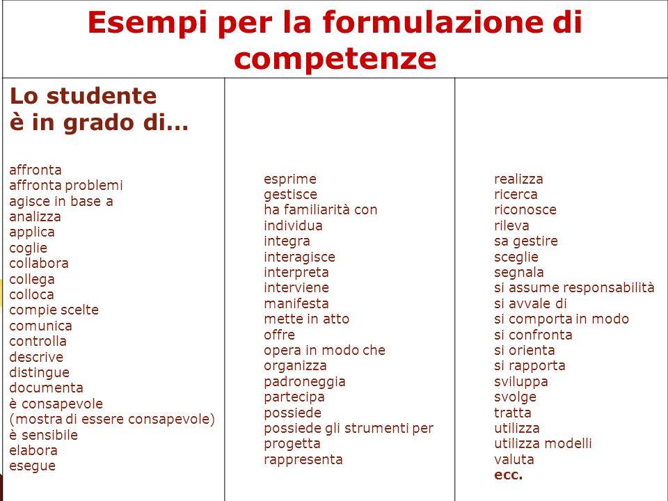 Esempi per la formulazione di competenze Lo studente è in grado di… affronta affronta problemi agisce in base a analizza applica coglie collabora coll