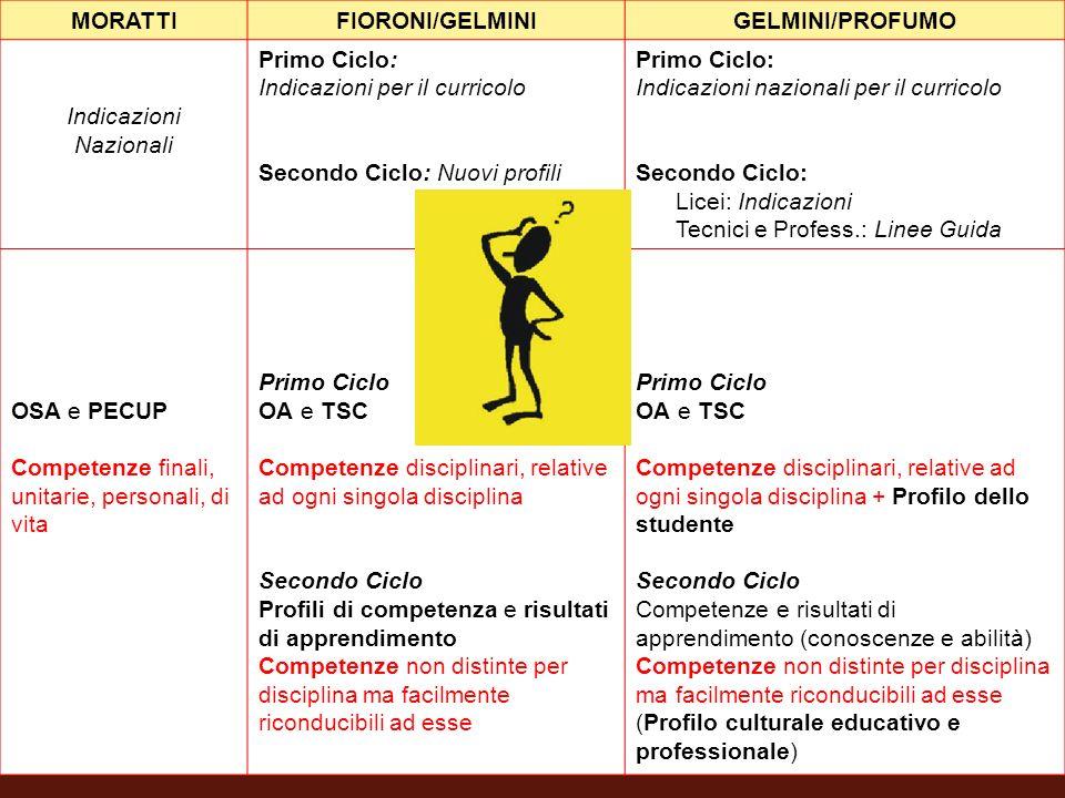 MORATTIFIORONI/GELMINIGELMINI/PROFUMO Indicazioni Nazionali Primo Ciclo: Indicazioni per il curricolo Secondo Ciclo: Nuovi profili Primo Ciclo: Indica