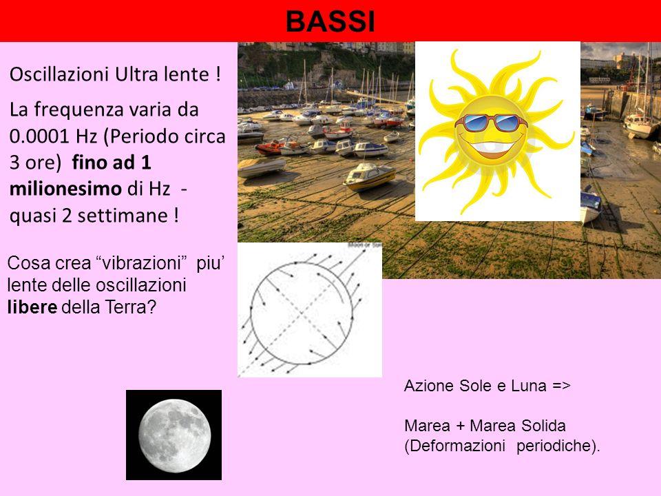 BASSI Azione Sole e Luna => Marea + Marea Solida (Deformazioni periodiche).