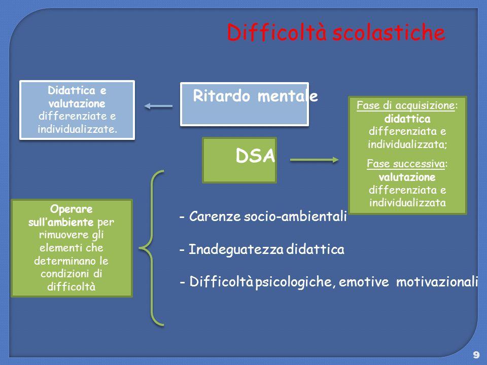 9 Difficoltà scolastiche Ritardo mentale DSA - Carenze socio-ambientali - Inadeguatezza didattica - Difficoltà psicologiche, emotive motivazionali Ope