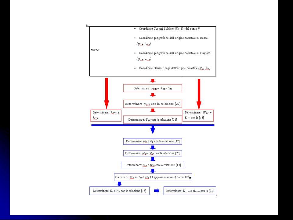 10 Il sistema UTM e la suddivisione in fogli