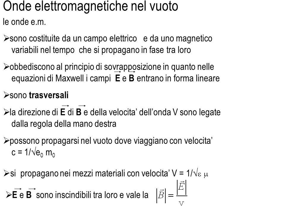 nelle equazioni di Maxwell sta implicitamente scritta lesistenza delle onde ettromagnetiche nello spazio libero, senza cariche e correnti, si ha uguagliando i due termini applicando loperatore rotore alla terza equazione di Maxwell e sfruttando la terza e la quarta equazione di Maxwell si ha sfruttando un uguaglianza notevole ed applicando la prima equazione di Maxwell si ha