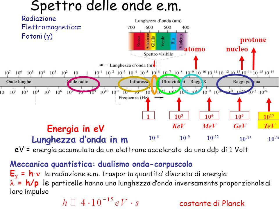 Radiazione Elettromagnetica= Fotoni ( ) eV = energia accumulata da un elettrone accelerato da una ddp di 1 Volt Meccanica quantistica: dualismo onda-c