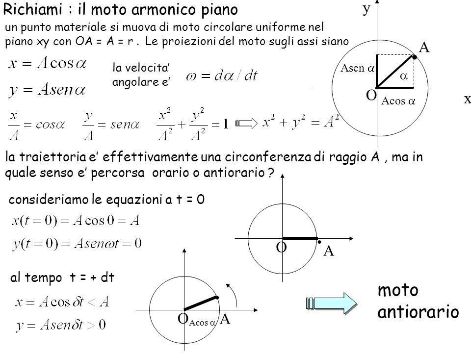 Richiami : il moto armonico piano un punto materiale si muova di moto circolare uniforme nel piano xy con OA = A = r. la traiettoria e effettivamente