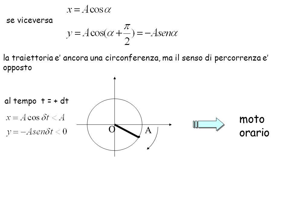al tempo t = + dt moto orario se viceversa la traiettoria e ancora una circonferenza, ma il senso di percorrenza e opposto. O A