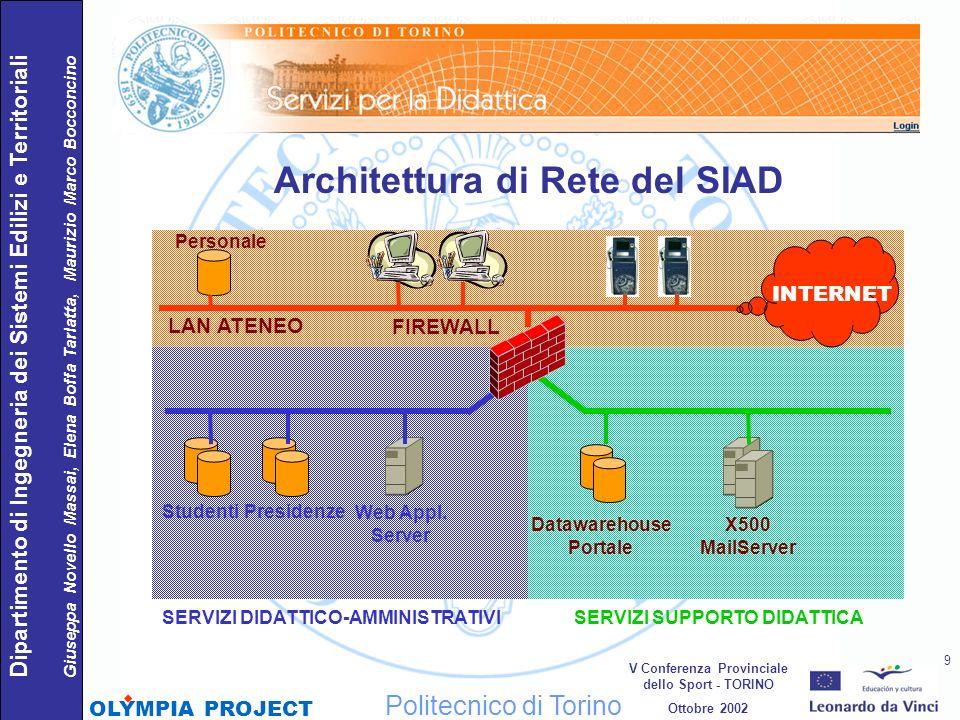 Architettura di Rete del SIAD LAN ATENEO FIREWALL SERVIZI DIDATTICO-AMMINISTRATIVISERVIZI SUPPORTO DIDATTICA INTERNET Personale StudentiPresidenze Web