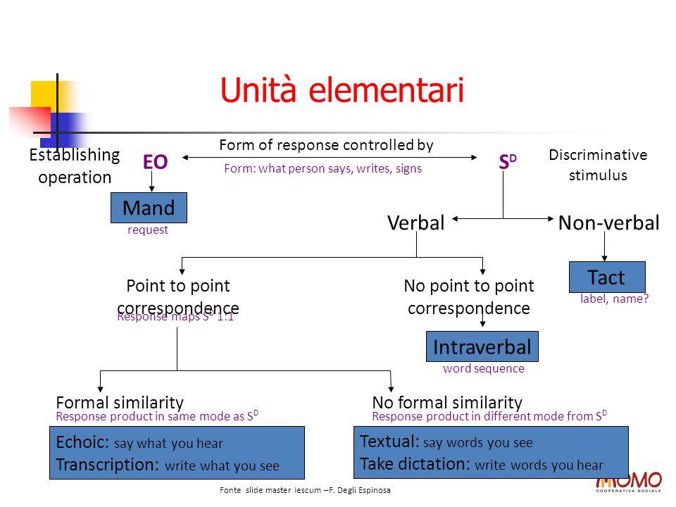 Unità elementari Echoic: say what you hear Transcription: write what you see Textual: say words you see Take dictation: write words you hear Establish