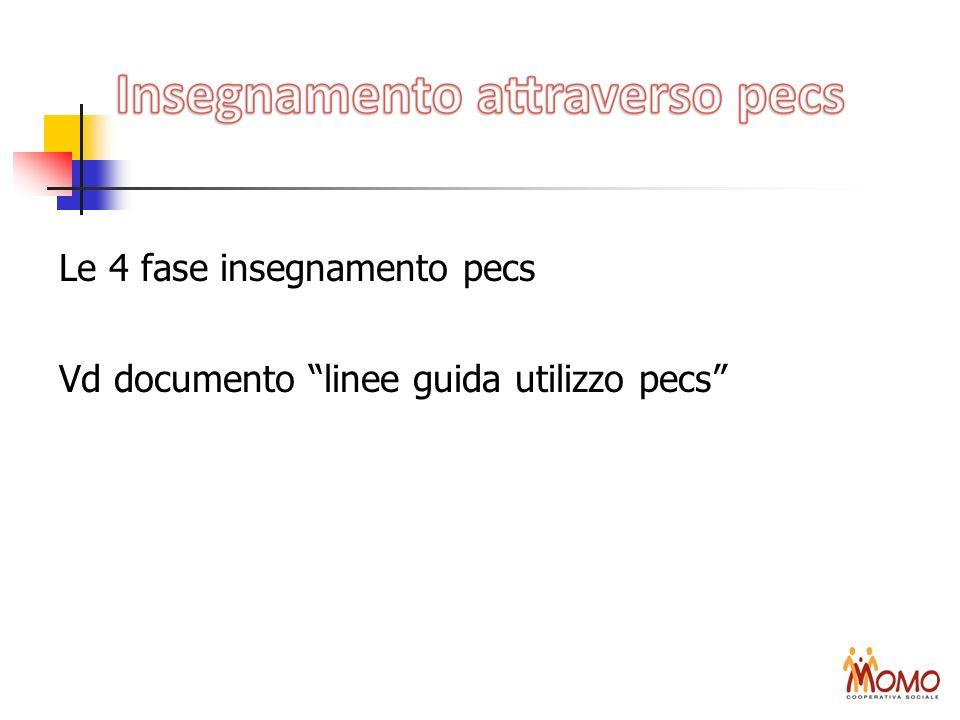 Le 4 fase insegnamento pecs Vd documento linee guida utilizzo pecs
