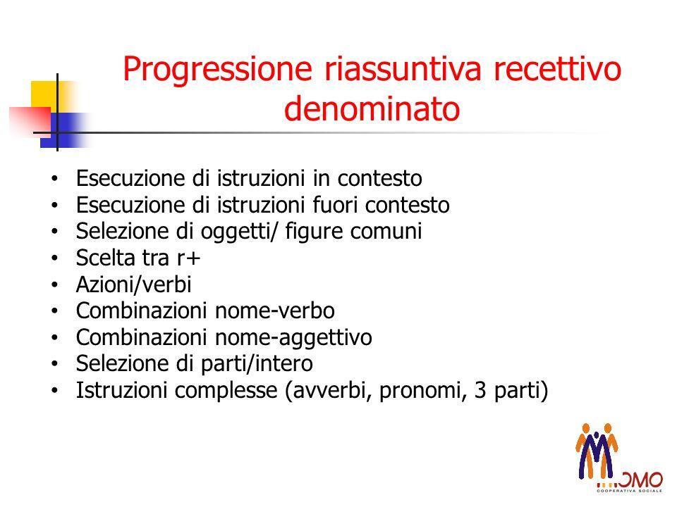 Progressione riassuntiva recettivo denominato Esecuzione di istruzioni in contesto Esecuzione di istruzioni fuori contesto Selezione di oggetti/ figur