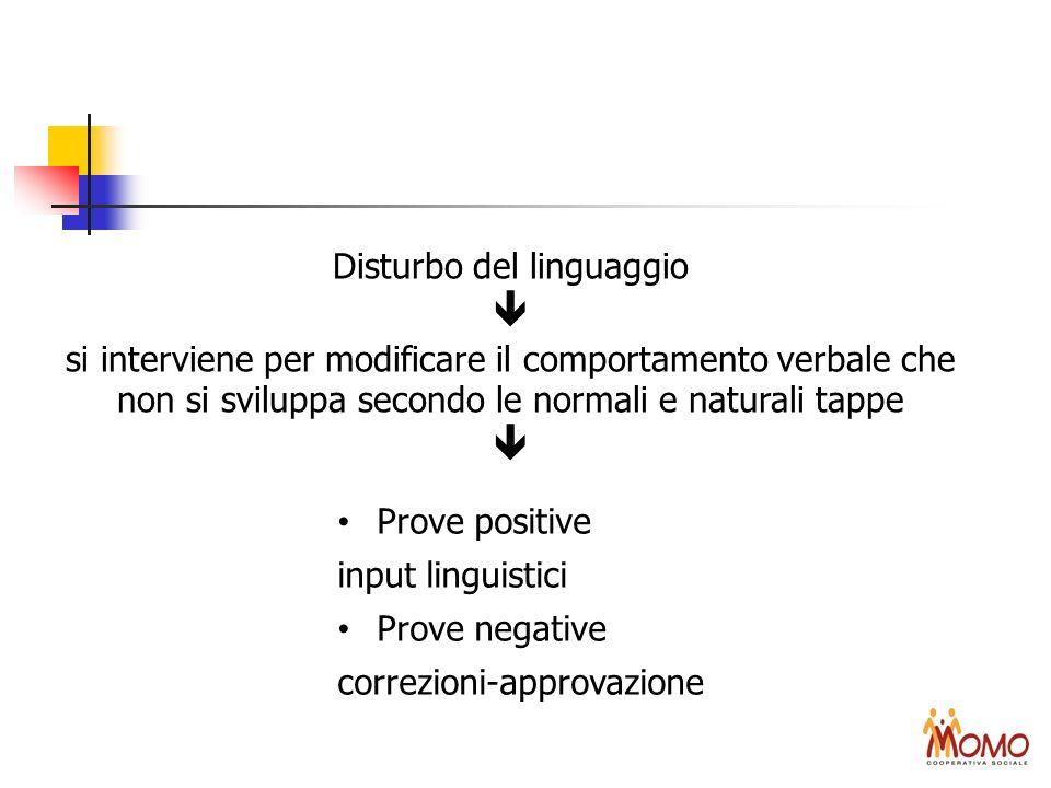 Disturbo del linguaggio si interviene per modificare il comportamento verbale che non si sviluppa secondo le normali e naturali tappe Prove positive i