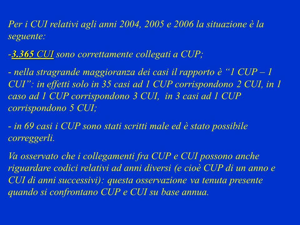 Per i CUI relativi agli anni 2004, 2005 e 2006 la situazione è la seguente: -3.365 CUI -3.365 CUI sono correttamente collegati a CUP; - nella stragrande maggioranza dei casi il rapporto è 1 CUP – 1 CUI: in effetti solo in 35 casi ad 1 CUP corrispondono 2 CUI, in 1 caso ad 1 CUP corrispondono 3 CUI, in 3 casi ad 1 CUP corrispondono 5 CUI; - in 69 casi i CUP sono stati scritti male ed è stato possibile correggerli.
