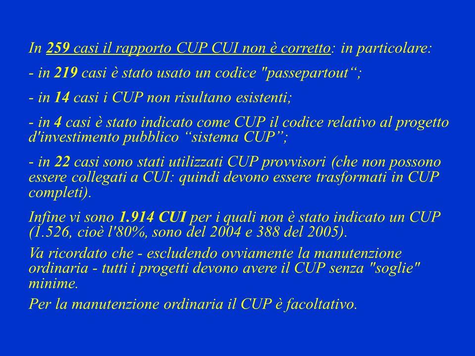 In 259 casi il rapporto CUP CUI non è corretto: in particolare: - in 219 casi è stato usato un codice