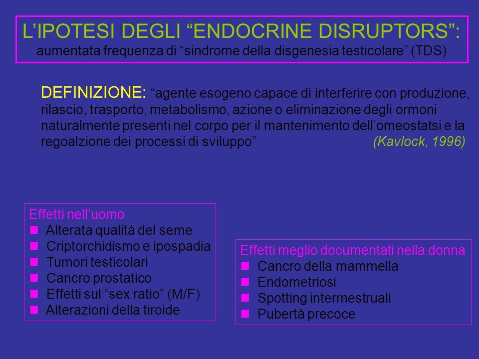 LIPOTESI DEGLI ENDOCRINE DISRUPTORS: aumentata frequenza di sindrome della disgenesia testicolare (TDS) Effetti nelluomo Alterata qualità del seme Criptorchidismo e ipospadia Tumori testicolari Cancro prostatico Effetti sul sex ratio (M/F) Alterazioni della tiroide Effetti meglio documentati nella donna Cancro della mammella Endometriosi Spotting intermestruali Pubertà precoce DEFINIZIONE: agente esogeno capace di interferire con produzione, rilascio, trasporto, metabolismo, azione o eliminazione degli ormoni naturalmente presenti nel corpo per il mantenimento dellomeostatsi e la regoalzione dei processi di sviluppo (Kavlock, 1996)