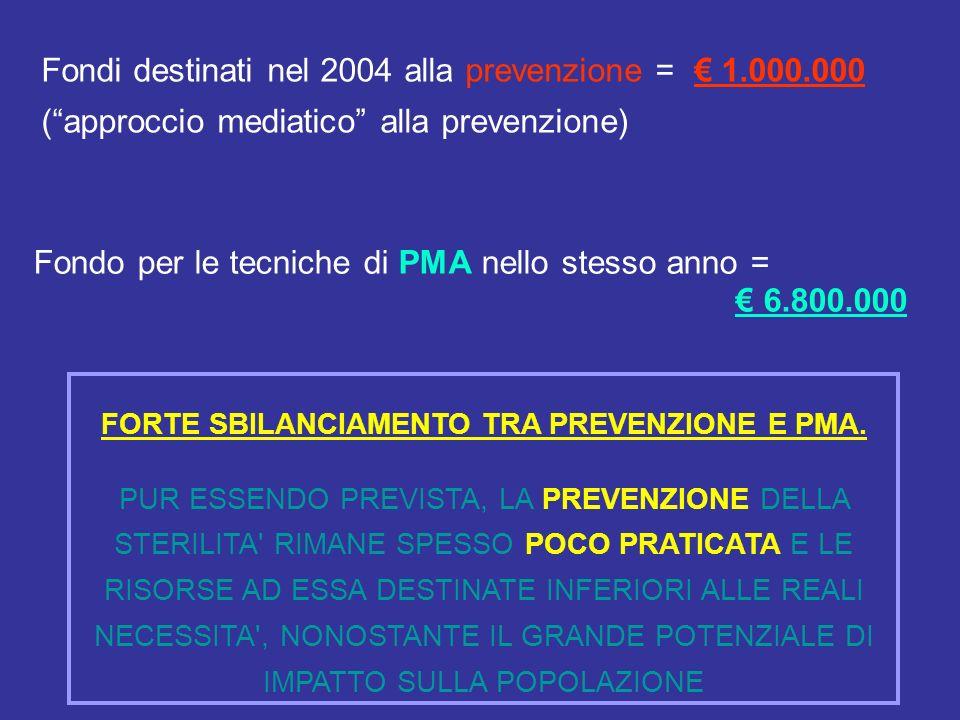 Fondi destinati nel 2004 alla prevenzione = 1.000.000 (approccio mediatico alla prevenzione) Fondo per le tecniche di PMA nello stesso anno = 6.800.000 FORTE SBILANCIAMENTO TRA PREVENZIONE E PMA.