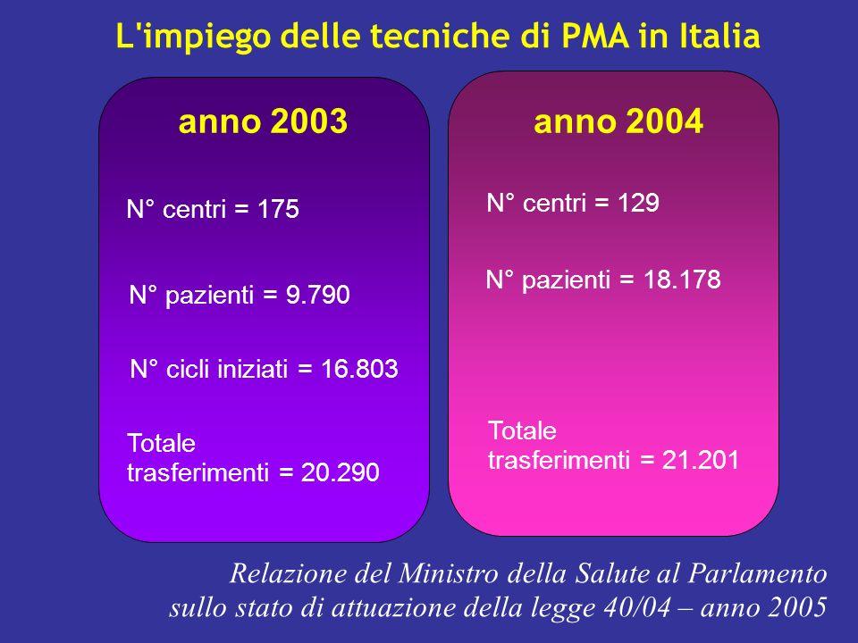 L impiego delle tecniche di PMA in Italia N° centri = 175 N° pazienti = 9.790 N° cicli iniziati = 16.803 Totale trasferimenti = 20.290 Relazione del Ministro della Salute al Parlamento sullo stato di attuazione della legge 40/04 – anno 2005 anno 2003anno 2004 N° centri = 129 N° pazienti = 18.178 Totale trasferimenti = 21.201