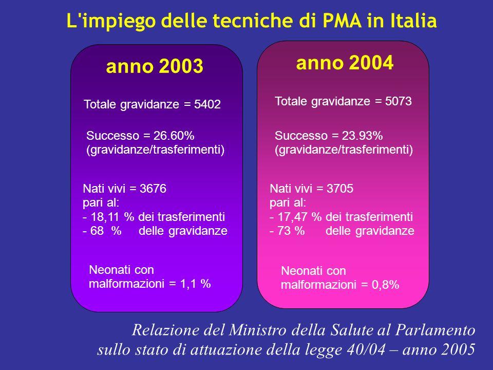 L impiego delle tecniche di PMA in Italia Totale gravidanze = 5402 Successo = 26.60% (gravidanze/trasferimenti) Relazione del Ministro della Salute al Parlamento sullo stato di attuazione della legge 40/04 – anno 2005 anno 2003 anno 2004 Nati vivi = 3676 pari al: - 18,11 % dei trasferimenti - 68 % delle gravidanze Neonati con malformazioni = 1,1 % Totale gravidanze = 5073 Successo = 23.93% (gravidanze/trasferimenti) Nati vivi = 3705 pari al: - 17,47 % dei trasferimenti - 73 % delle gravidanze Neonati con malformazioni = 0,8%