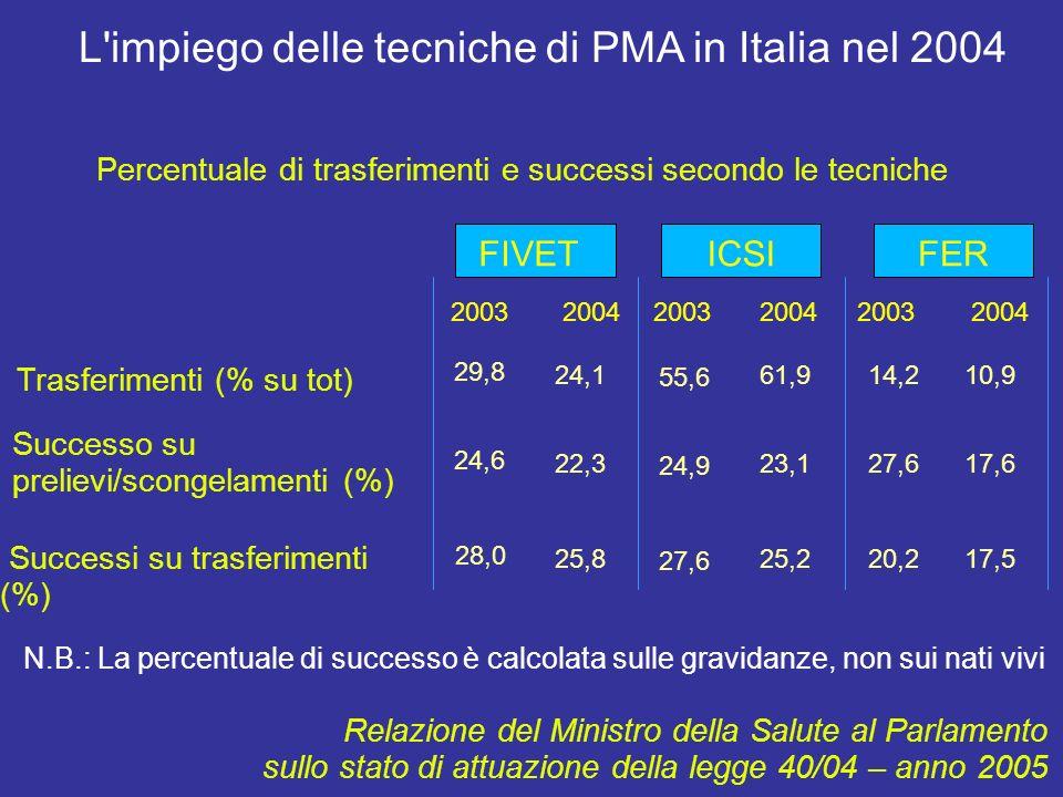 FIVETICSIFER 24,161,910,9 22,323,117,6 25,825,217,5 L impiego delle tecniche di PMA in Italia nel 2004 Percentuale di trasferimenti e successi secondo le tecniche Trasferimenti (% su tot) Successo su prelievi/scongelamenti (%) Successi su trasferimenti (%) Relazione del Ministro della Salute al Parlamento sullo stato di attuazione della legge 40/04 – anno 2005 N.B.: La percentuale di successo è calcolata sulle gravidanze, non sui nati vivi 2003 2004 29,8 24,6 28,0 55,6 24,9 27,6 14,2 27,6 20,2
