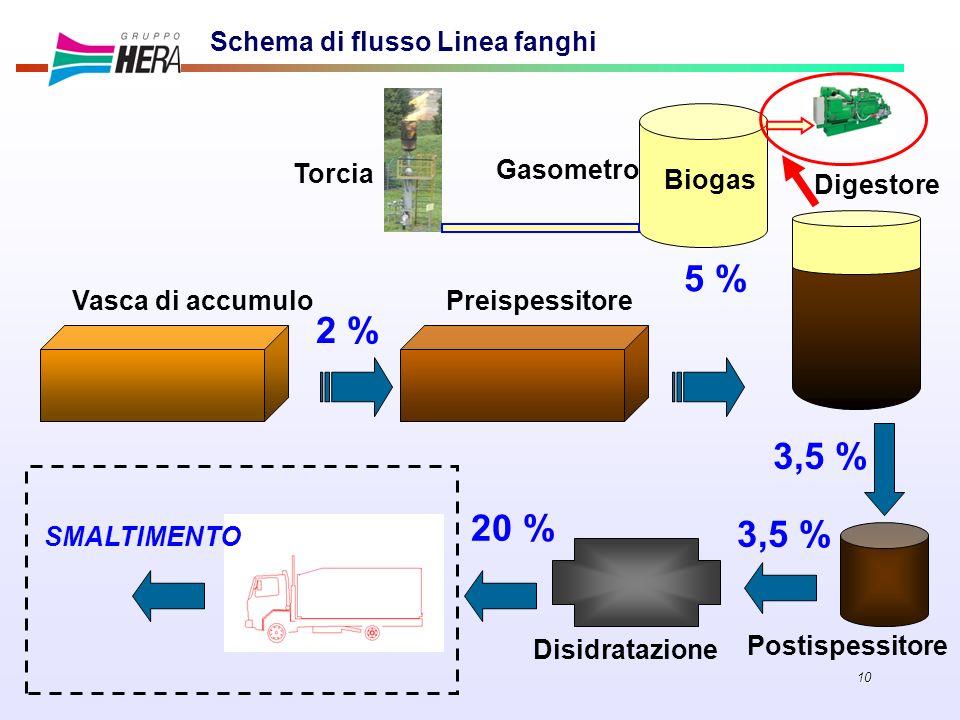 10 Vasca di accumuloPreispessitore Gasometro Digestore Biogas SMALTIMENTO Postispessitore Disidratazione 2 % 3,5 % 5 % 20 % 3,5 % Schema di flusso Lin