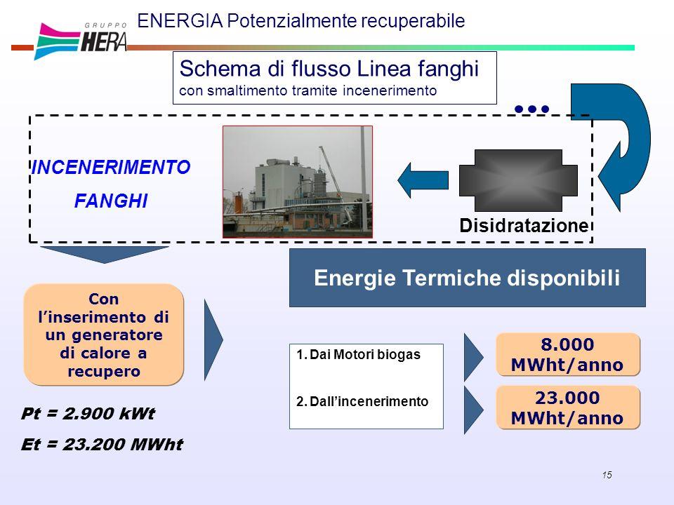 15 ENERGIA Potenzialmente recuperabile INCENERIMENTO FANGHI Pt = 2.900 kWt Et = 23.200 MWht Energie Termiche disponibili 1.Dai Motori biogas 2.Dallinc