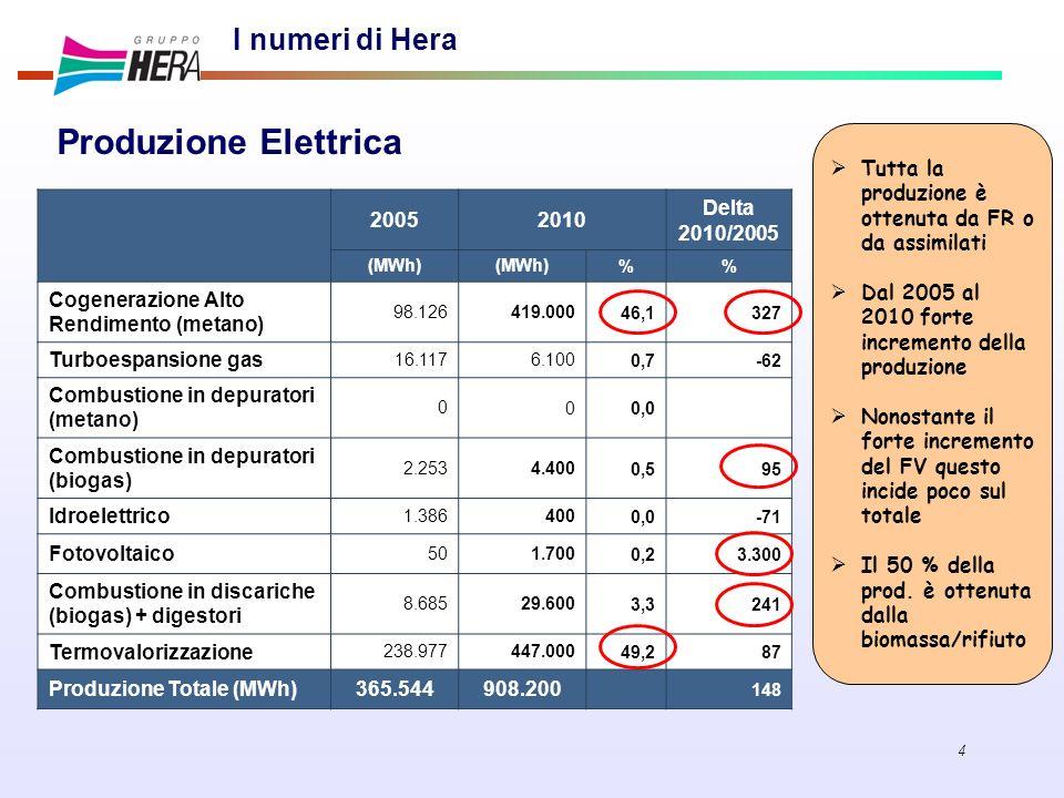 4 I numeri di Hera 20052010 Delta 2010/2005 (MWh) % Cogenerazione Alto Rendimento (metano) 98.126419.00046,1 327 Turboespansione gas 16.1176.1000,7-62