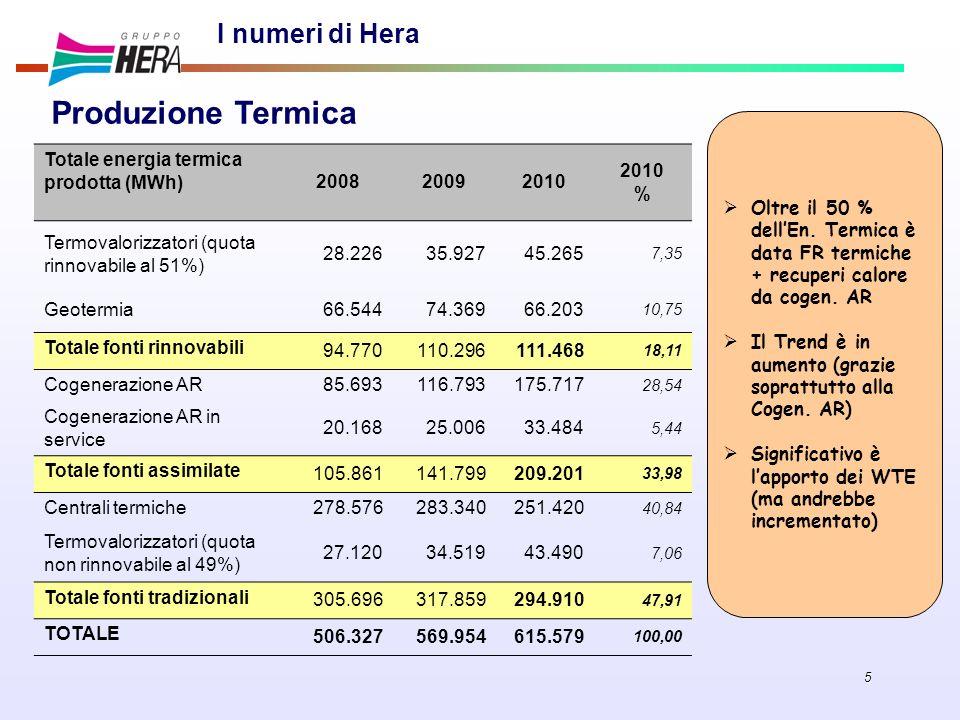 5 I numeri di Hera Totale energia termica prodotta (MWh) 200820092010 % Termovalorizzatori (quota rinnovabile al 51%) 28.22635.92745.265 7,35 Geotermi