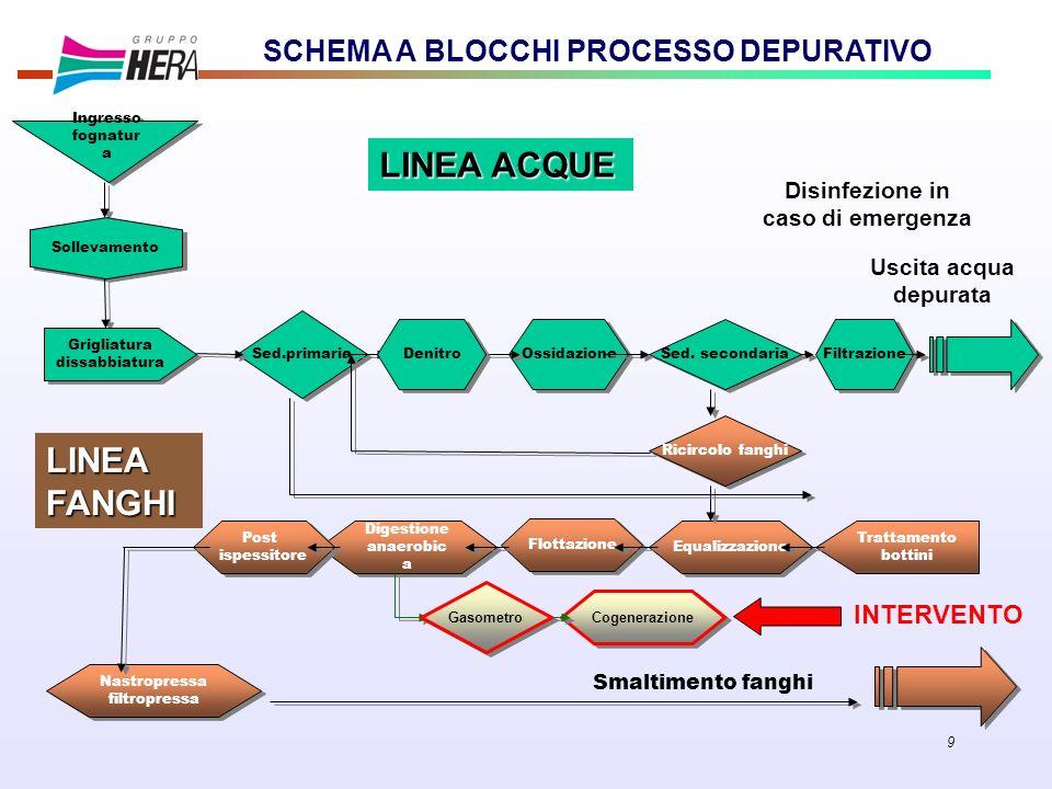 9 Sed.primaria Filtrazione Ricircolo fanghi Digestione anaerobic a Equalizzazione SCHEMA A BLOCCHI PROCESSO DEPURATIVO Ossidazione Ingresso fognatur a