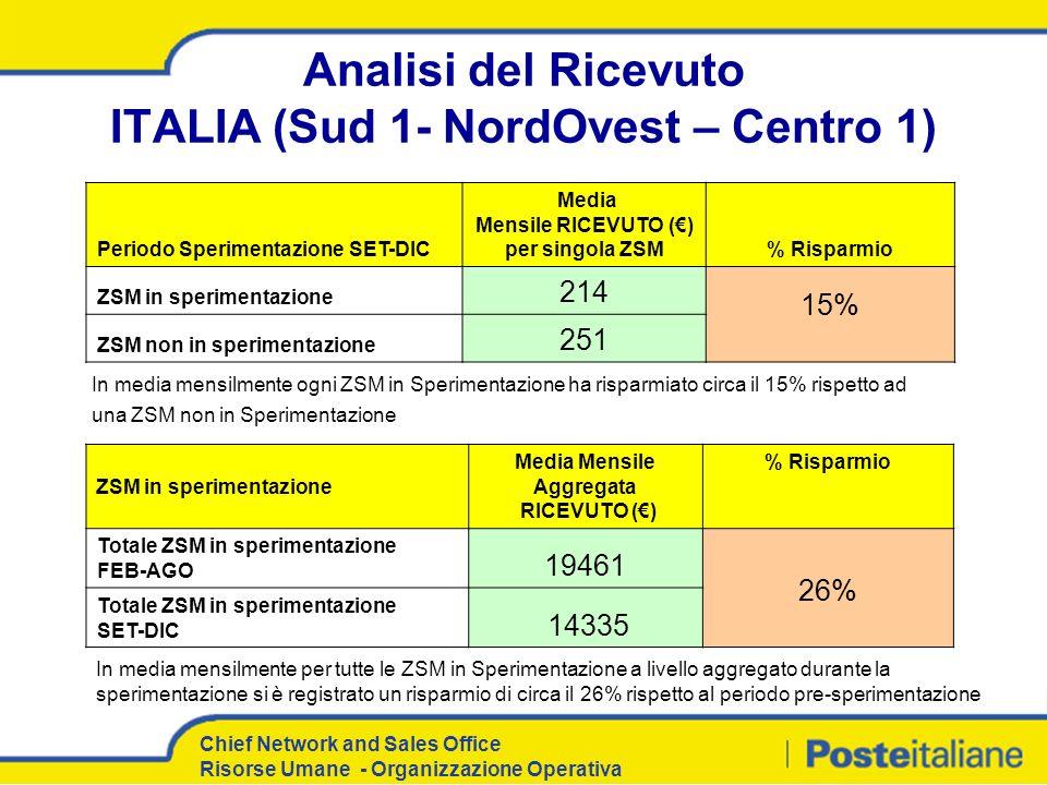 Chief Network and Sales Office Risorse Umane - Organizzazione Operativa Analisi del Ricevuto ITALIA (Sud 1- NordOvest – Centro 1) Periodo Sperimentazi