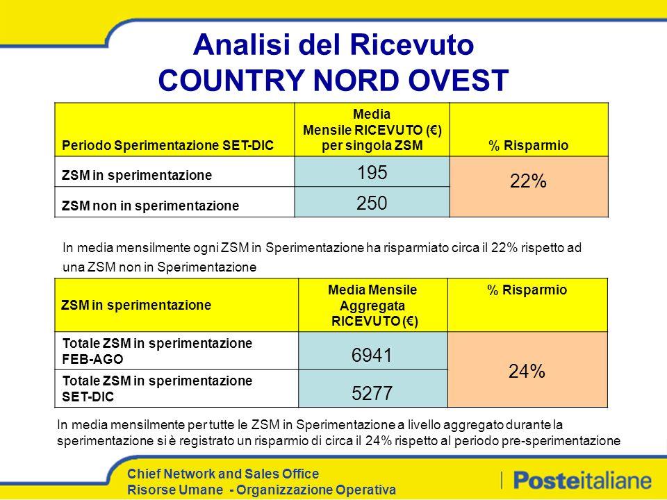 Chief Network and Sales Office Risorse Umane - Organizzazione Operativa Analisi del Ricevuto COUNTRY NORD OVEST Periodo Sperimentazione SET-DIC Media