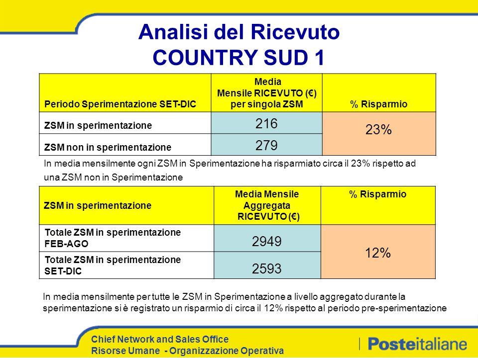 Chief Network and Sales Office Risorse Umane - Organizzazione Operativa Analisi del Ricevuto COUNTRY SUD 1 Periodo Sperimentazione SET-DIC Media Mensi
