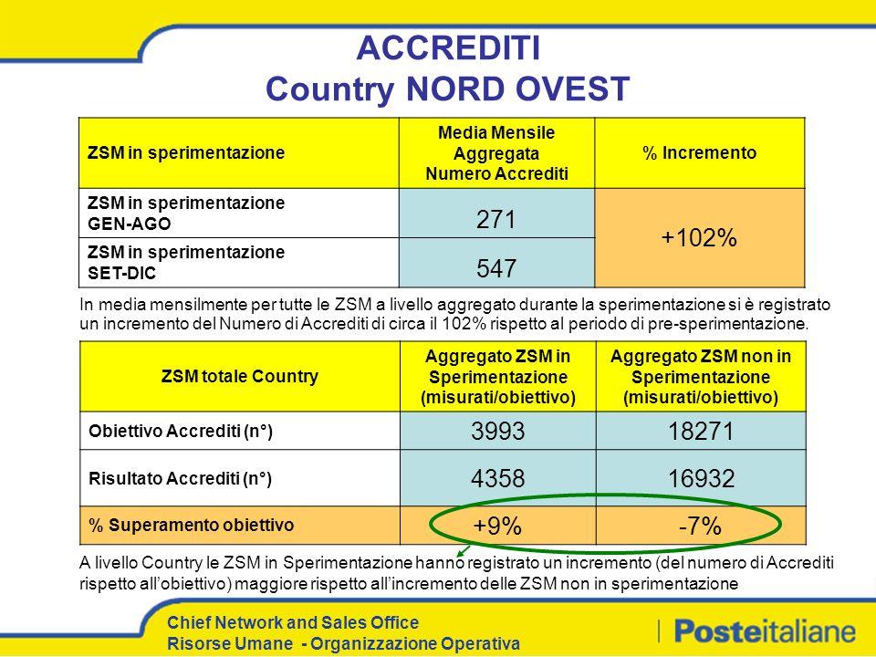 Chief Network and Sales Office Risorse Umane - Organizzazione Operativa ACCREDITI Country NORD OVEST ZSM in sperimentazione Media Mensile Aggregata Nu