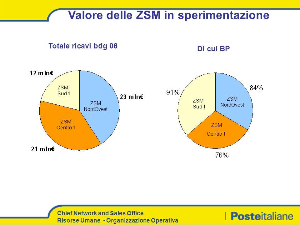 Chief Network and Sales Office Risorse Umane - Organizzazione Operativa Valore delle ZSM in sperimentazione Totale ricavi bdg 06 Di cui BP ZSM Sud 1 Z