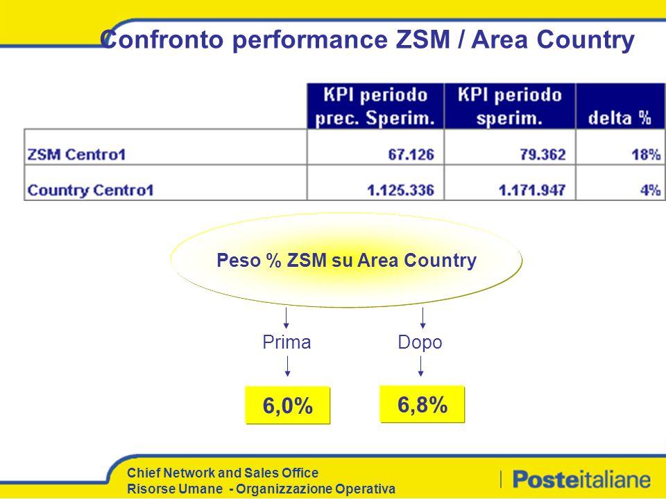 Chief Network and Sales Office Risorse Umane - Organizzazione Operativa Confronto performance ZSM / Area Country 6,0% 6,8% PrimaDopo Peso % ZSM su Are