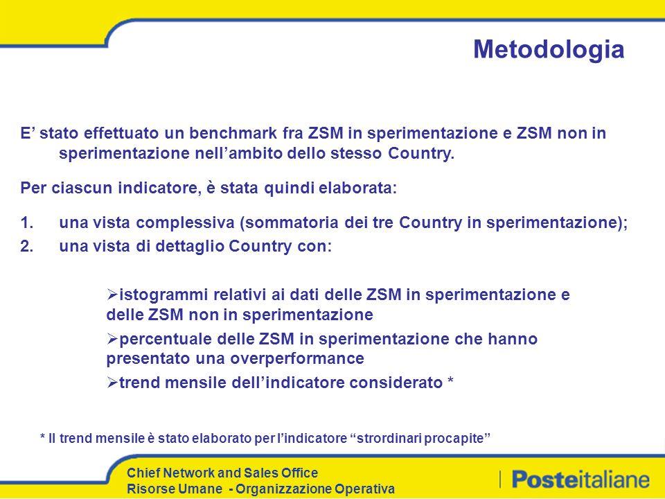 Chief Network and Sales Office Risorse Umane - Organizzazione Operativa E stato effettuato un benchmark fra ZSM in sperimentazione e ZSM non in sperim
