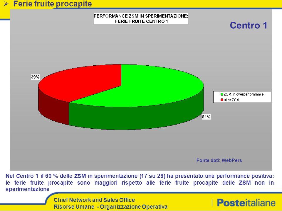 Chief Network and Sales Office Risorse Umane - Organizzazione Operativa Ferie fruite procapite Nel Centro 1 il 60 % delle ZSM in sperimentazione (17 s
