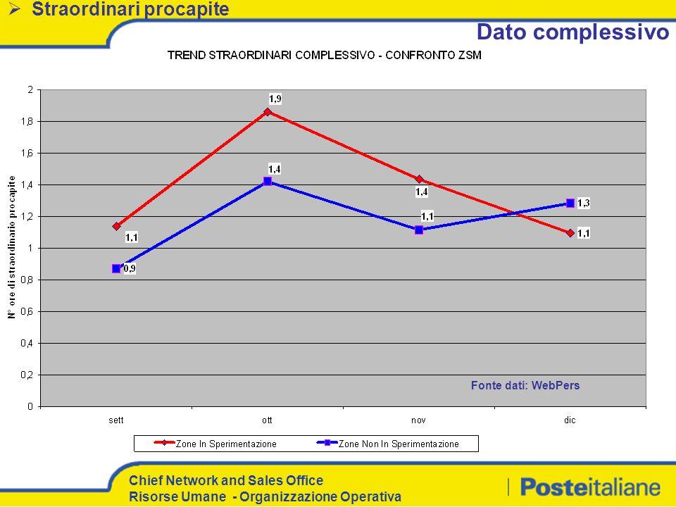 Chief Network and Sales Office Risorse Umane - Organizzazione Operativa Straordinari procapite Fonte dati: WebPers Dato complessivo