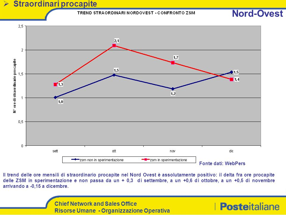 Chief Network and Sales Office Risorse Umane - Organizzazione Operativa Il trend delle ore mensili di straordinario procapite nel Nord Ovest è assolut