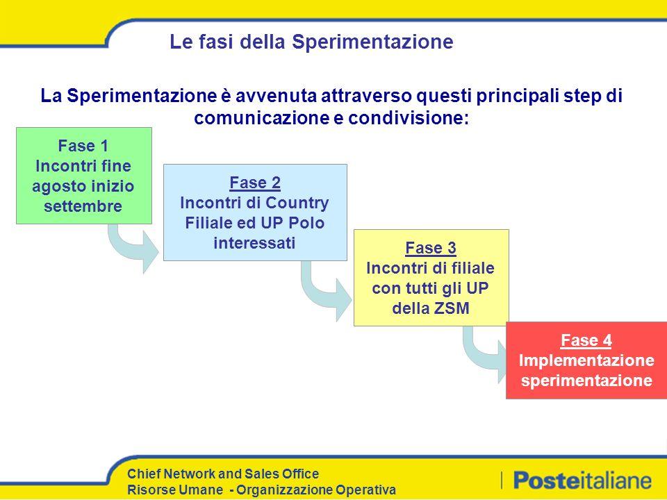 Chief Network and Sales Office Risorse Umane - Organizzazione Operativa Ambito della sperimentazione