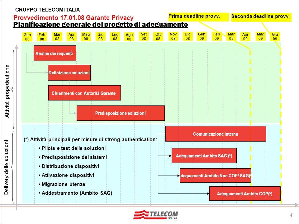 4 Provvedimento 17.01.08 Garante Privacy GRUPPO TELECOM ITALIA Pianificazione generale del progetto di adeguamento Analisi dei requisiti Definizione soluzioni Predisposizione soluzioni Comunicazione interna Adeguamenti Ambito SAG (*) Adeguamenti Ambito Non COP/ SAG(*) Adeguamenti Ambito COP(*) Prima deadline provv.