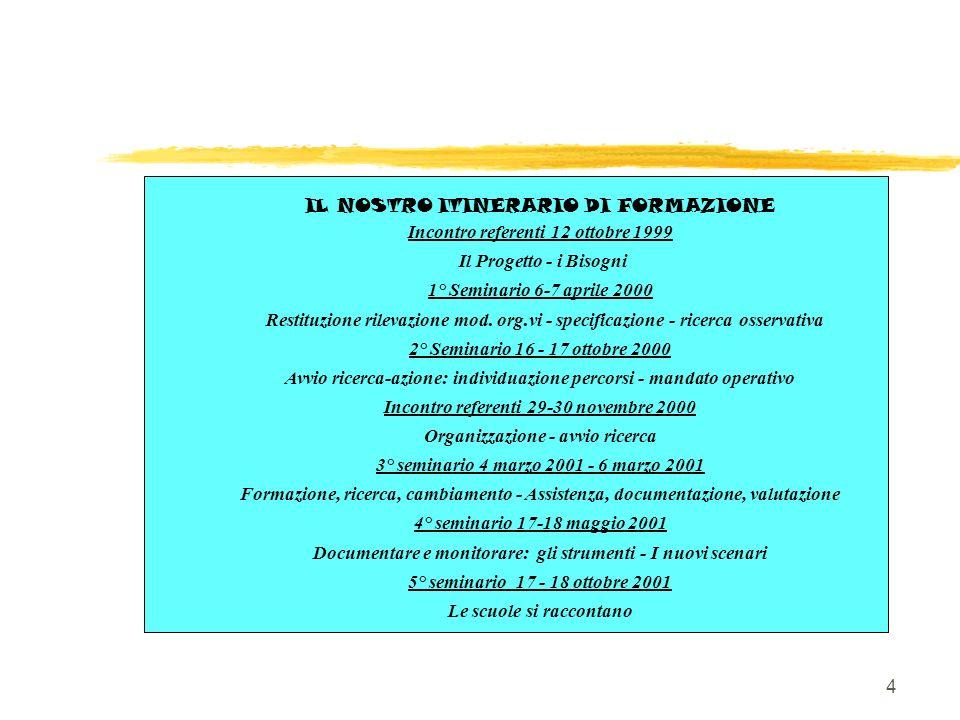 4 IL NOSTRO ITINERARIO DI FORMAZIONE Incontro referenti 12 ottobre 1999 Il Progetto - i Bisogni 1° Seminario 6-7 aprile 2000 Restituzione rilevazione mod.