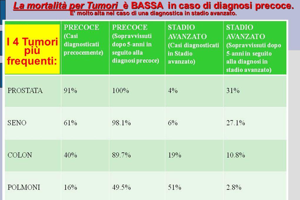 I 4 Tumori più frequenti: La mortalità per Tumori è BASSA in caso di diagnosi precoce.