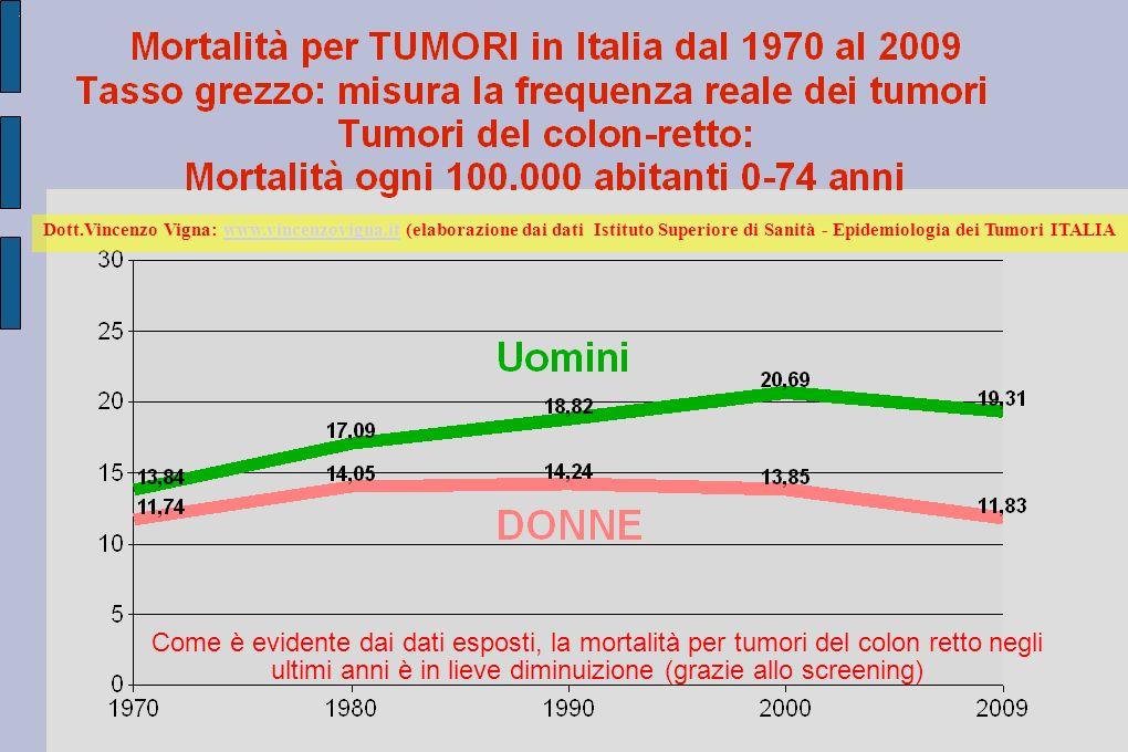 Dott.Vincenzo Vigna: www.vincenzovigna.it (elaborazione dai dati Istituto Superiore di Sanità - Epidemiologia dei Tumori ITALIAwww.vincenzovigna.it Come è evidente dai dati esposti, la mortalità per tumori del colon retto negli ultimi anni è in lieve diminuizione (grazie allo screening)