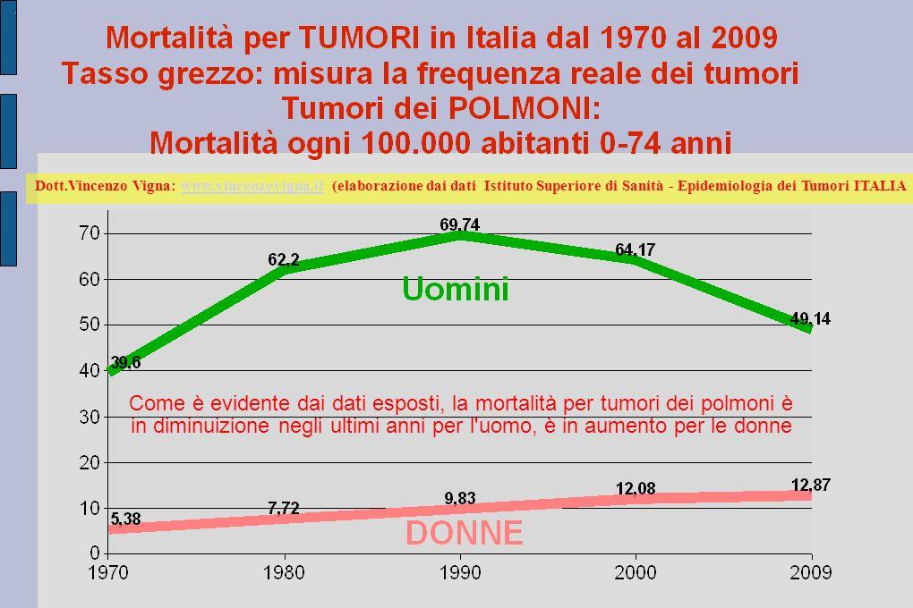 Dott.Vincenzo Vigna: www.vincenzovigna.it (elaborazione dai dati Istituto Superiore di Sanità - Epidemiologia dei Tumori ITALIAwww.vincenzovigna.it Come è evidente dai dati esposti, la mortalità per tumori dei polmoni è in diminuizione negli ultimi anni per l uomo, è in aumento per le donne