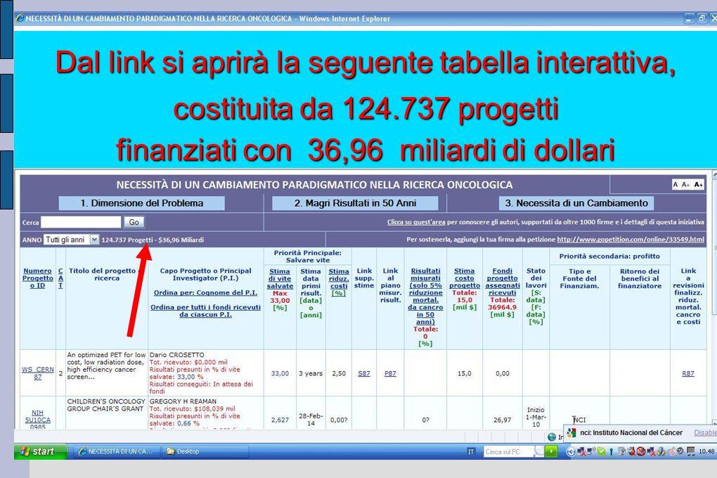 Esempi links interattivi della tabella costituita da 124.737 progetti finanziati con 36,96 miliardi di dollari