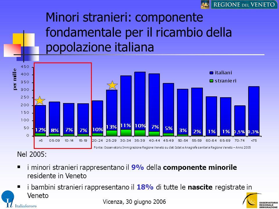 Vicenza, 30 giugno 2006 Minori stranieri: componente fondamentale per il ricambio della popolazione italiana i minori stranieri rappresentano il 9% de