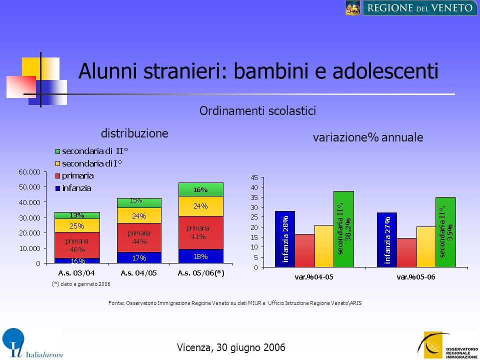Vicenza, 30 giugno 2006 Alunni stranieri: bambini e adolescenti Ordinamenti scolastici distribuzione variazione% annuale Fonte: Osservatorio Immigrazi