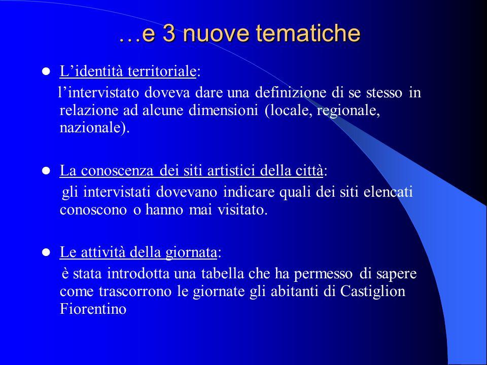 … e 3 nuove tematiche Lidentità territoriale: lintervistato doveva dare una definizione di se stesso in relazione ad alcune dimensioni (locale, regionale, nazionale).